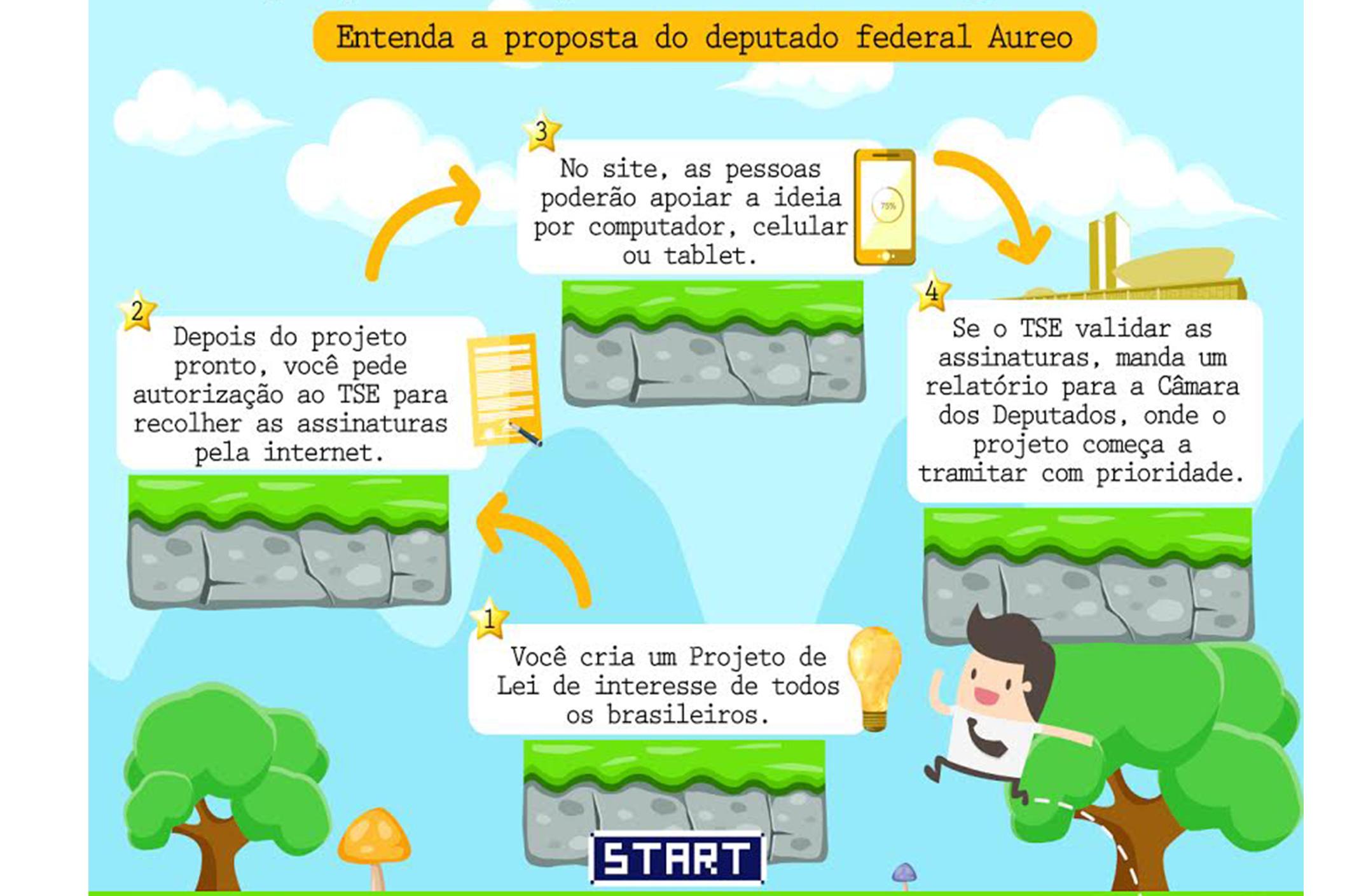 Aureo quer facilitar apresentação de projetos de iniciativa popular