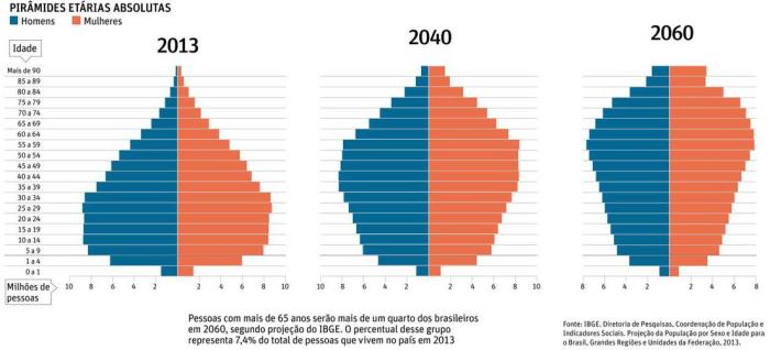 Gráficos representando as pirâmides etárias com projeção para 2060 sobre a reforma da previdência