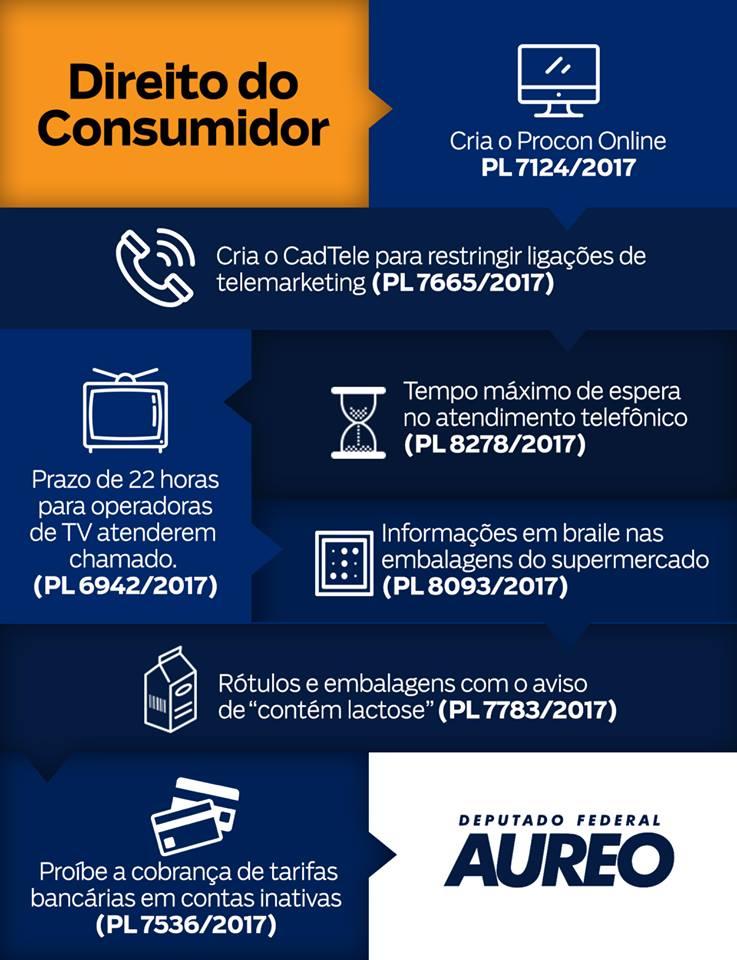 infográfico com os projetos de defesa do consumidor do deputado Aureo